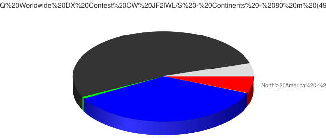 2016 CQ Worldwide DX Contest CW JF2IWL/S - Continents - 80 m (4926 Qs)